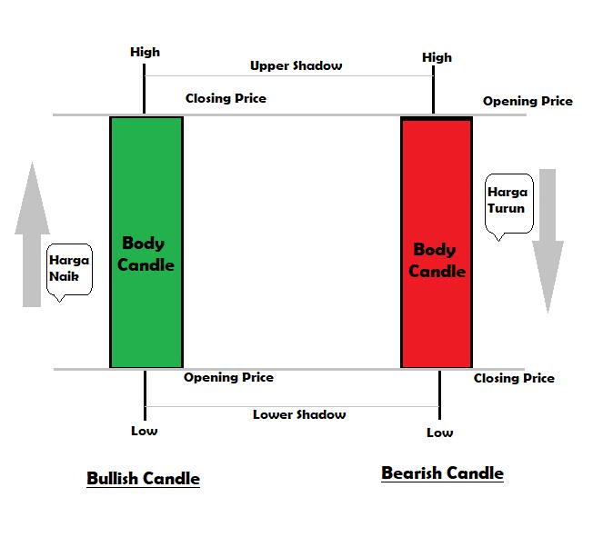 Cara Membaca Candlestick dengan Cepat dan