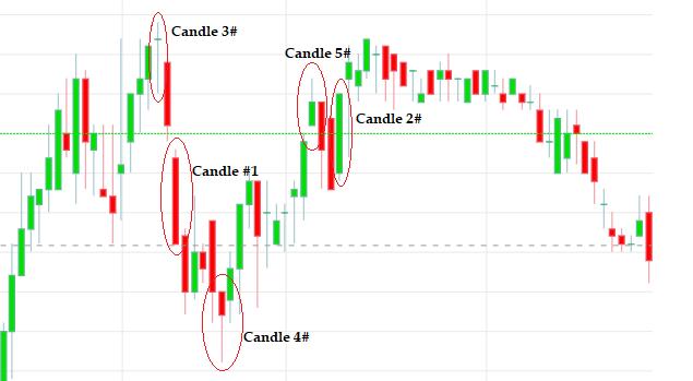 Cara Membaca Candlestick