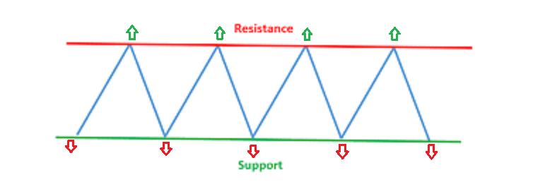 garis support dan resistance