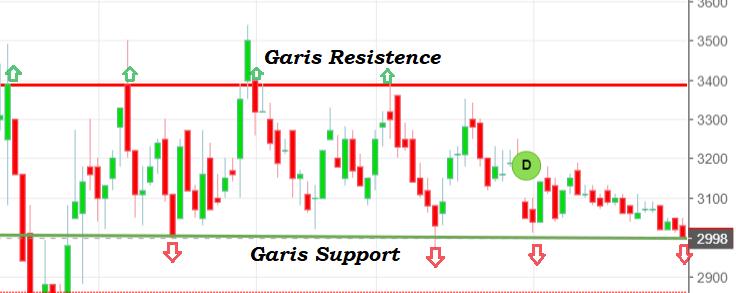 Cara menarik garis Support dan Resistance